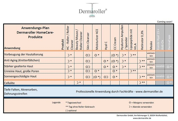 Dermaroller HomeCare Produke Anwendungsplan - APO DIREKT